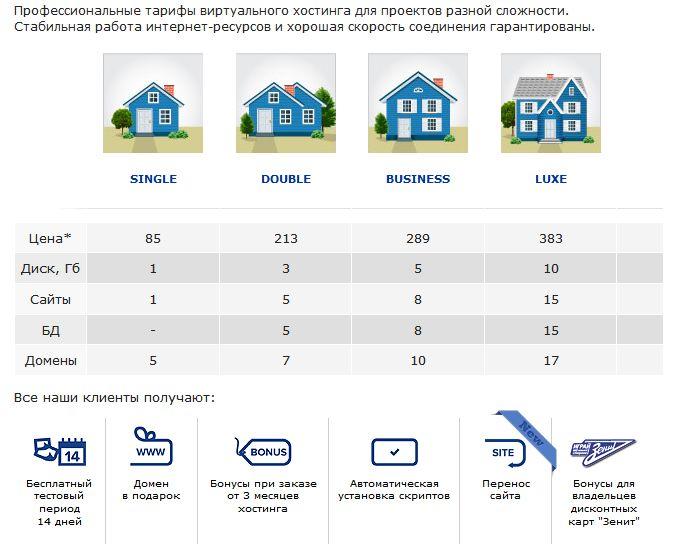Бесплатный хостинг для сайта ru навсегда