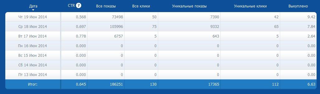 Обзор Bannerd - Bannerd.ru и отзывы