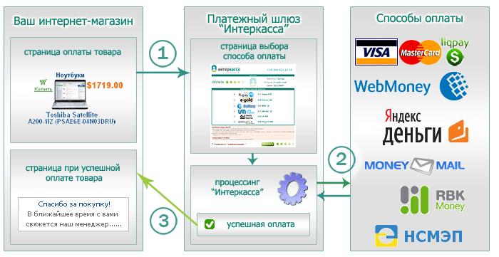 InterKassa (Интеркасса) обзор сервиса, отзывы interkassa.com