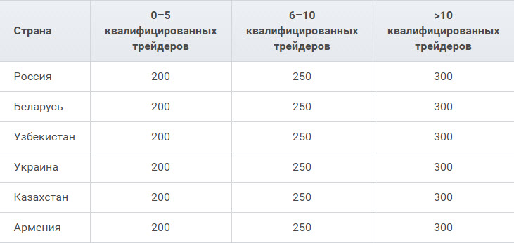 http://actualtraffic.ru/uploads/2016/02/fxclubaffiliates_1.jpg