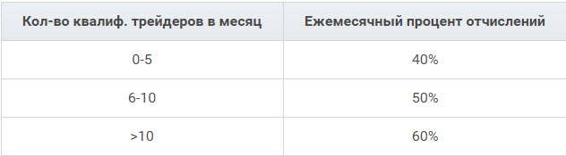 http://actualtraffic.ru/uploads/2016/02/fxclubaffiliates_2.jpg