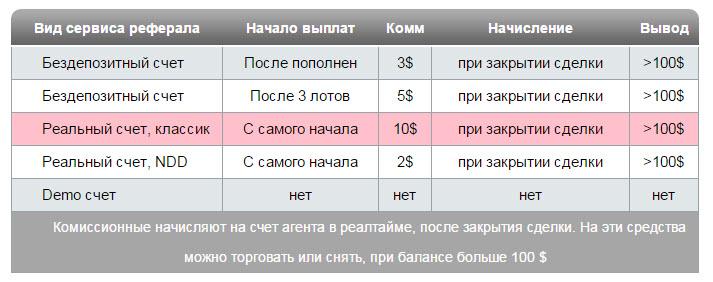 Работа в интернете на дому ижевск-11