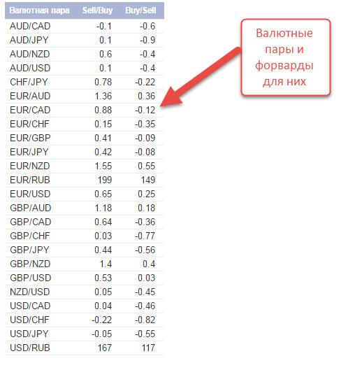 Торговля на форекс втб24 товарная биржа предусматривает торговлю ценными бумагами
