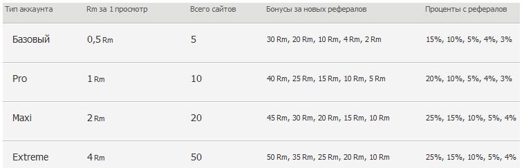 Реферальная программа в автосёрфинге Redsurf на сайт-портале Wzarabotke.ru