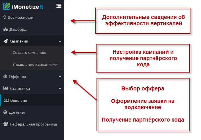 Заработок на Адалте Imonetizeit
